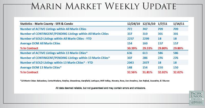Marin Market Weekly Update